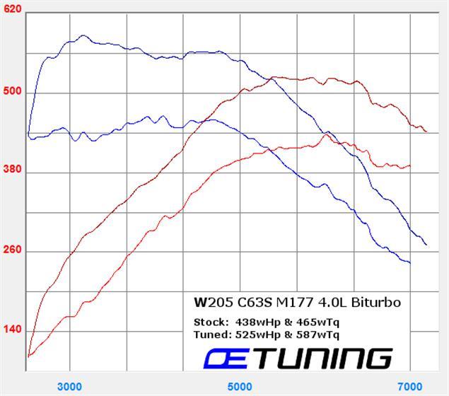 Mercedes-Benz W205 C63S AMG ECU Tuning