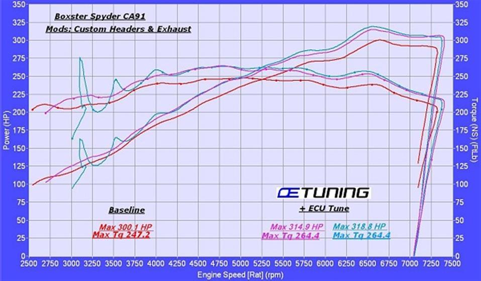 Porsche 987 Boxster Spyder ECU Tuning