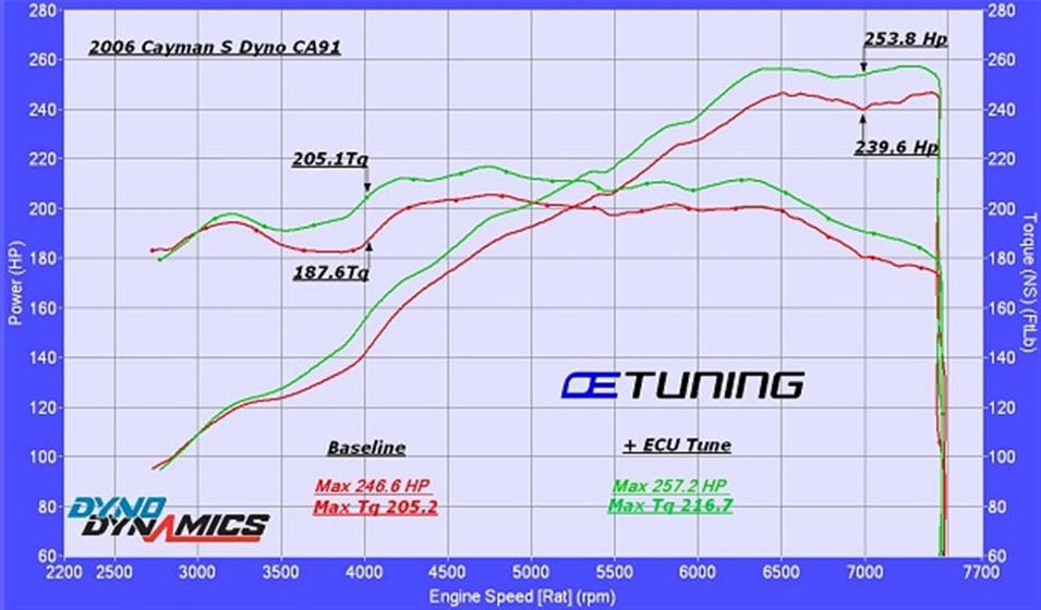 2007 Porsche Cayman S ECU Tuning
