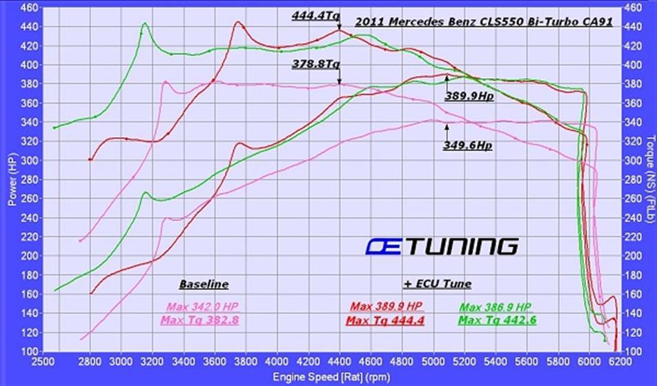 Mercedes Benz CLS550(W218) Bi-Turbo ECU Tuning,Mercedes-Benz